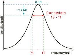 3dB bandwith graph