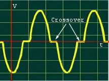 crossover distortion oscilloscope trace