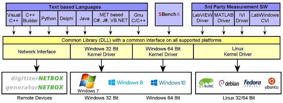 code_driver_structure block diagram