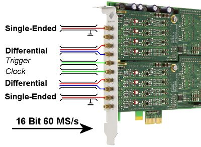 M2i.4900 series high speed digitiser card showing single ended and differential input configurations