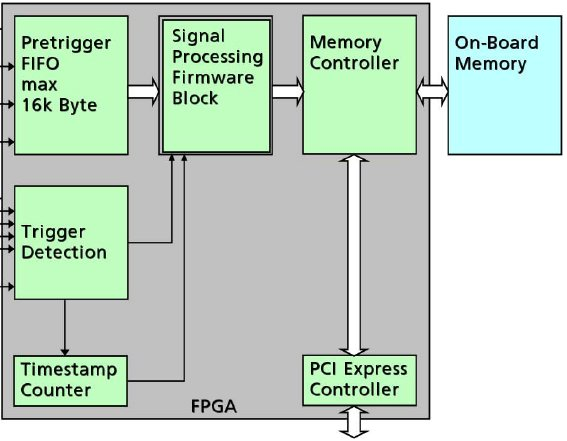 FPGA digitiser M4i card based Peak and Block Statistics diagram
