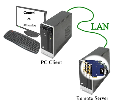Remote Server arrangement with cards in a remote location monitored by the Client PC