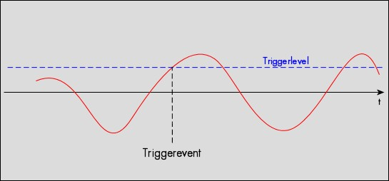 Edge trigger. Diagram showing positive edge point in relation to a analogue input signal.