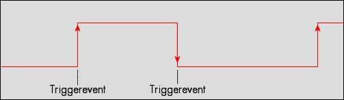 Edge trigger.  		Diagrams showing edge points in relation to a digital TTL input signal.