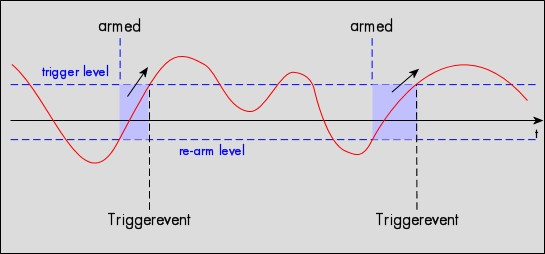 Diagram showing negative edge re-arm point in relation to the varying analogue trigger signal