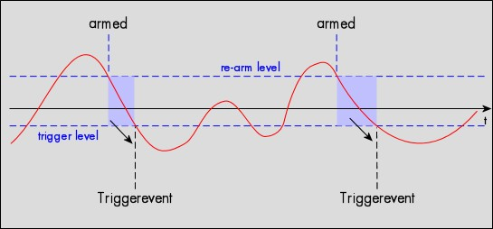 Edge trigger. Diagram showing positive edge re-arm point in relation to the varying analogue trigger signal.